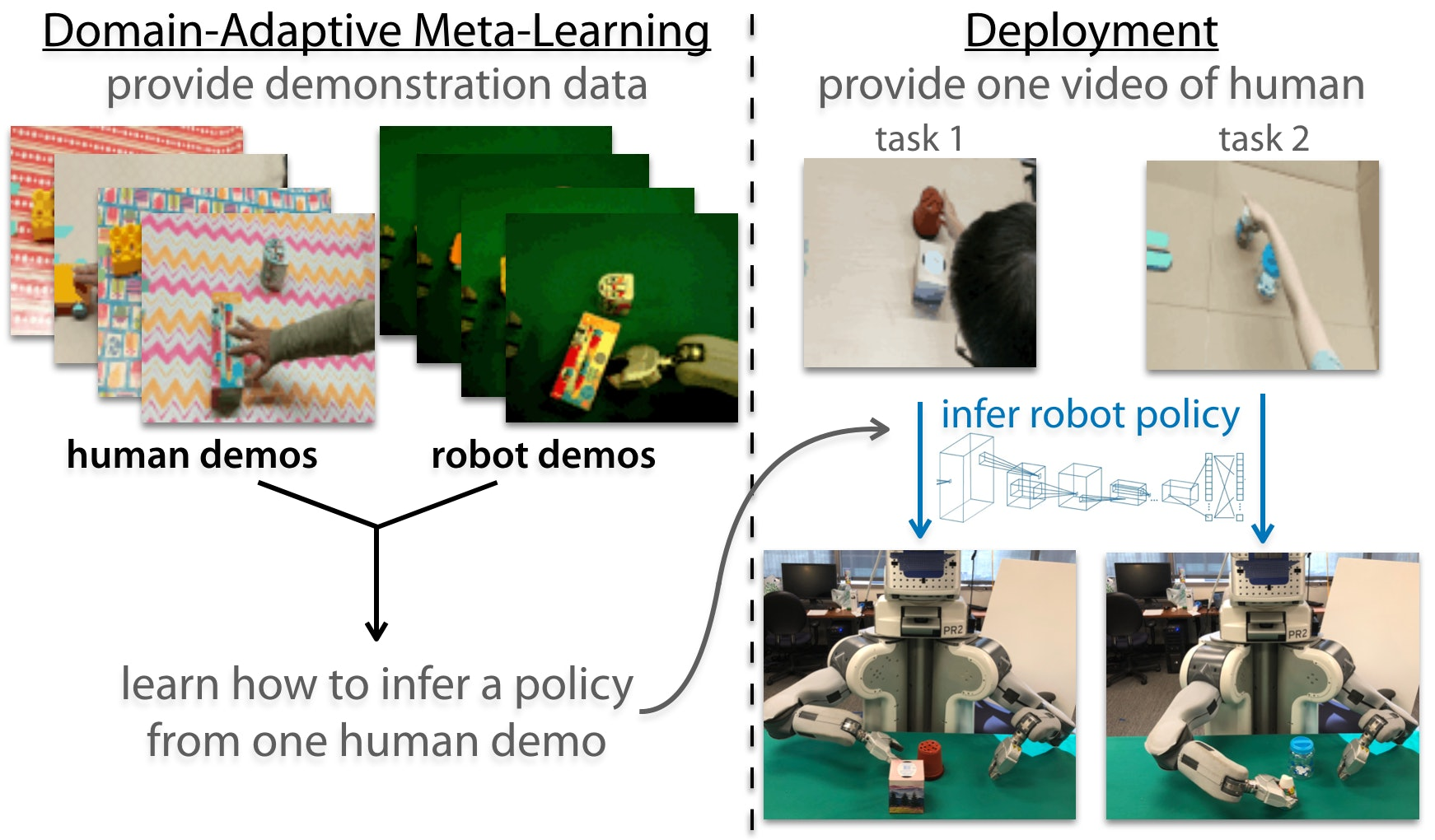 teaching a robot how to do things by demonstration