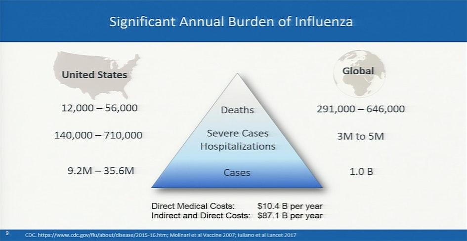 Burden of flu.