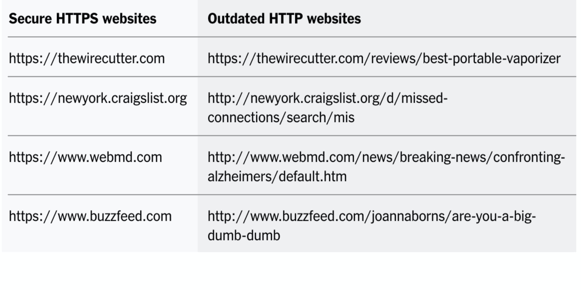 Even without a VPN, websites like these that default to HTTPS give you extra privacy online. If they didn't, a lot more information about your browsing habits would be available to prying eyes, whether they be Wi-Fi operators, ISPs, or data-peeping toms.