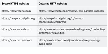 Even without a VPN, websites like these that default to HTTPS give you extra privacy online. If they...
