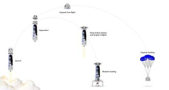Blue origin new shephard trajectory
