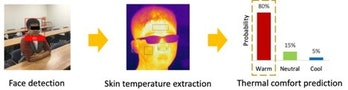 Face detection software coupled with temperature-sensing cameras can evaluate whether a person is wa...