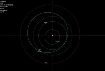 asteroid 2010 wc9 orbital path