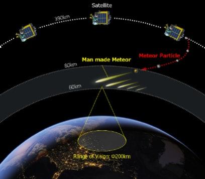 artificial meteor shower