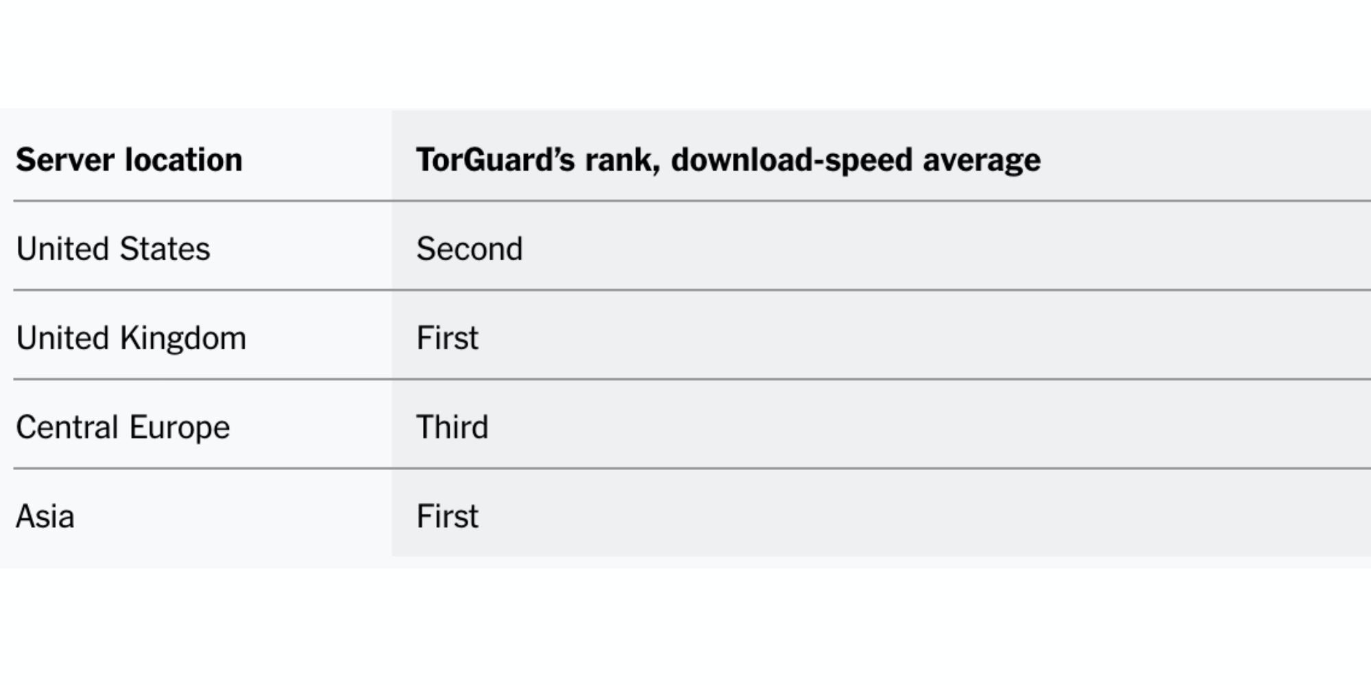 TorGuard was consistently one of the fastest services we tested, regardless of what part of the world we connected through. These rankings are based on the average download-speed results from Internet Health Test, performed at three different times.