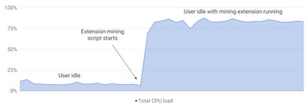 An example of CPU utilization from hidden coin mining in an extension.