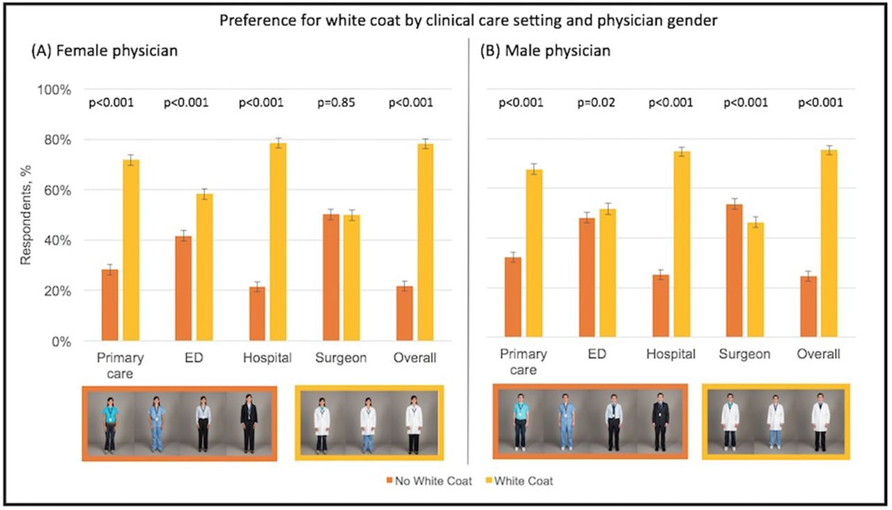 Preference for white coat by clinical care setting and physician gender