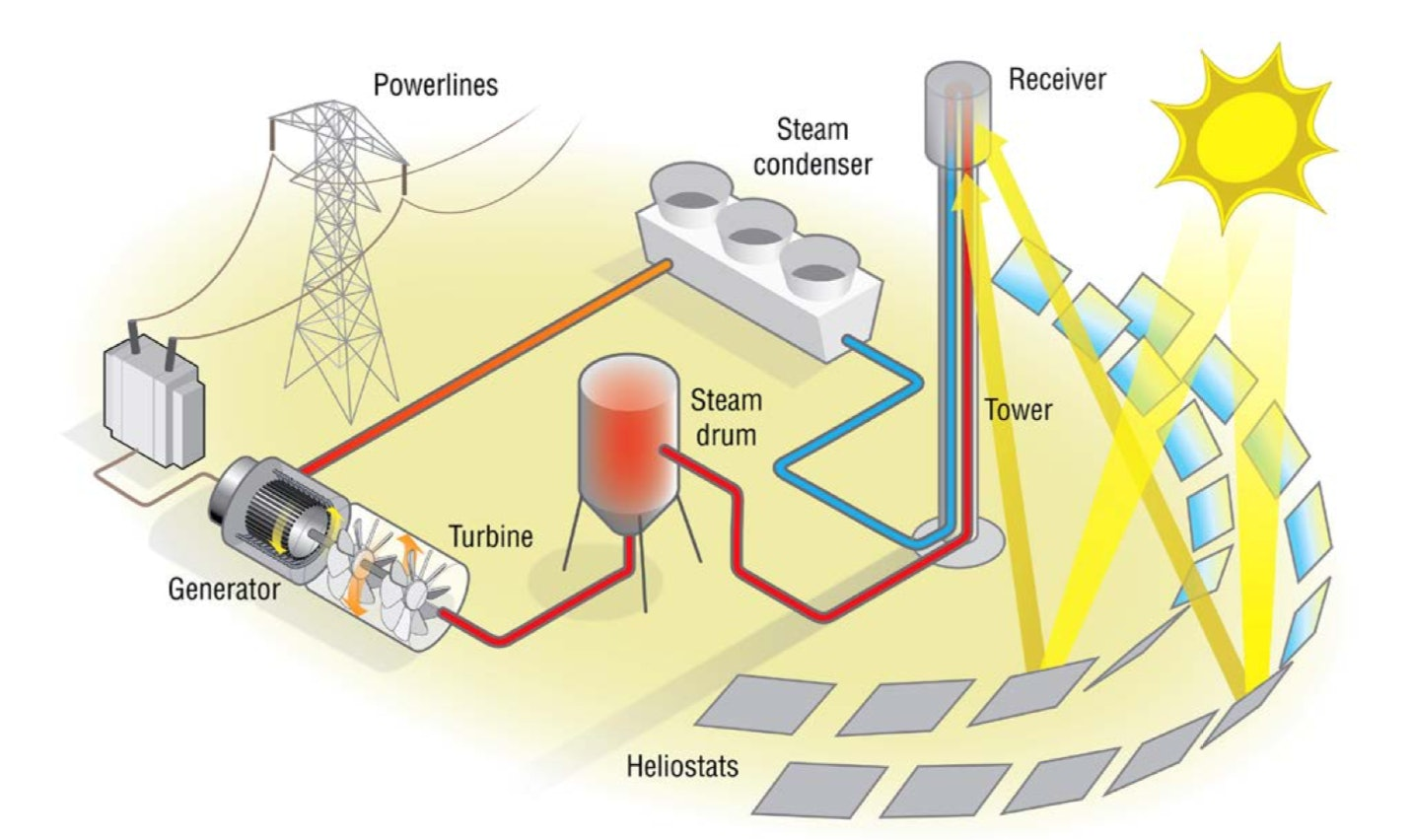 A diagram from the United States Department of Energy showing how the system works.