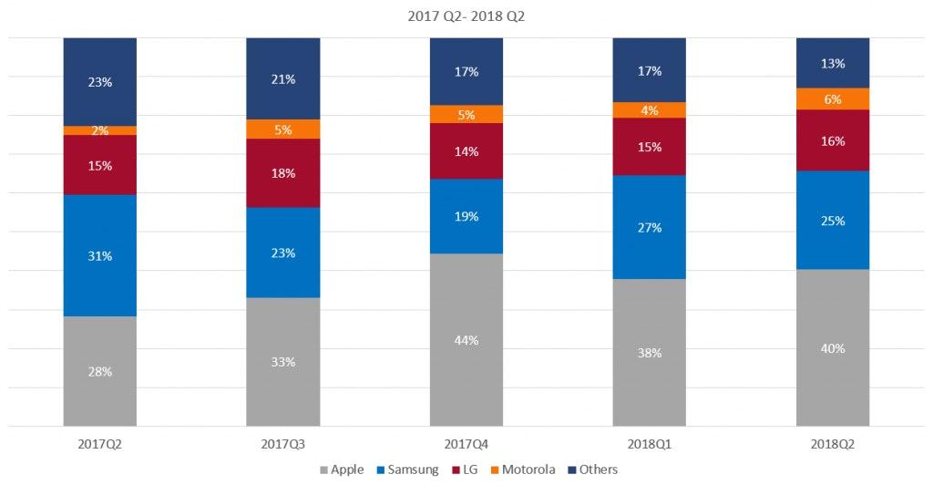 american smartphone market share