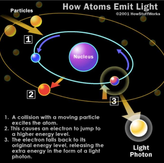 atoms emitting light