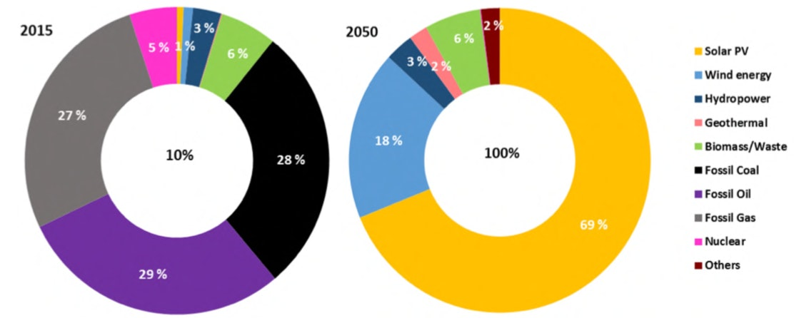 The future breakdown of energy supply as demonstrated in the report.