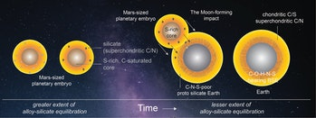Researchers argue that a Mars-sized planet struck the early Earth, forming the moon and depositing the chemical building blocks of life.