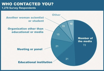 women scientists, media