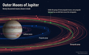 jupiter jovian moons