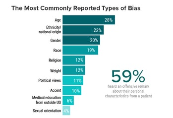 The most common types of bias, as reported by doctors