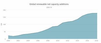 The IEA's chart of capacity additions.