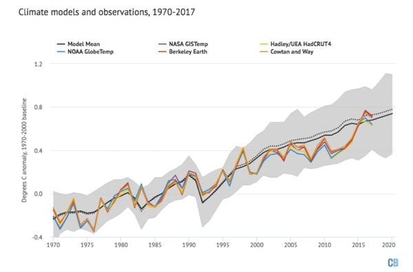 Model reconstruction of global temperature since 1970