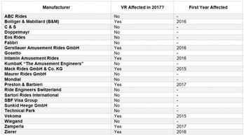VR impact on the European steel roller coaster industry in 2017.