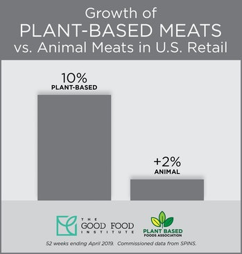 While meat experienced growth over the same time period, plant-based meat saw a dramatic surge.