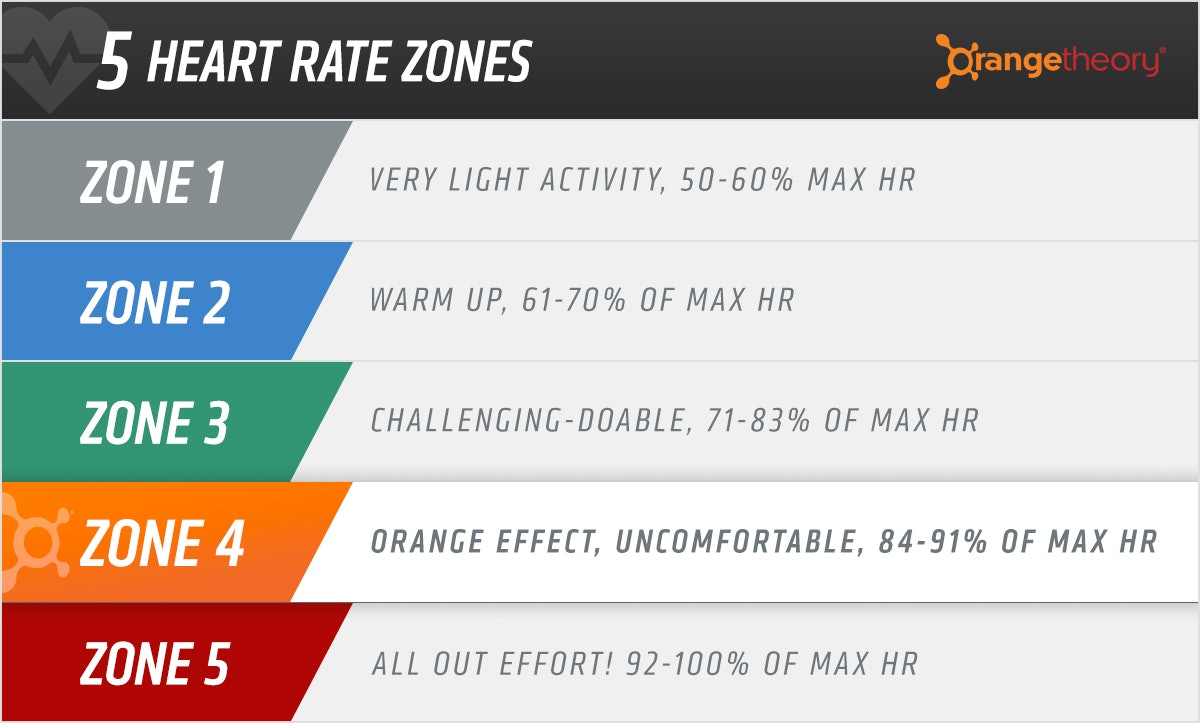 orange theory heart rate zones