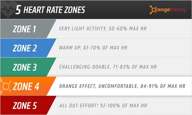 orange theory heart rate zones