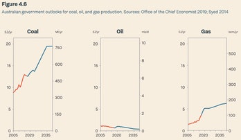 Australian government outlooks for coal, oil, and gas production