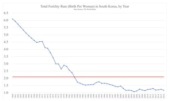 In Korea, the average births per woman were slightly above one in 2016, down from 6.1 in 1960 and 4.5 in 1970.