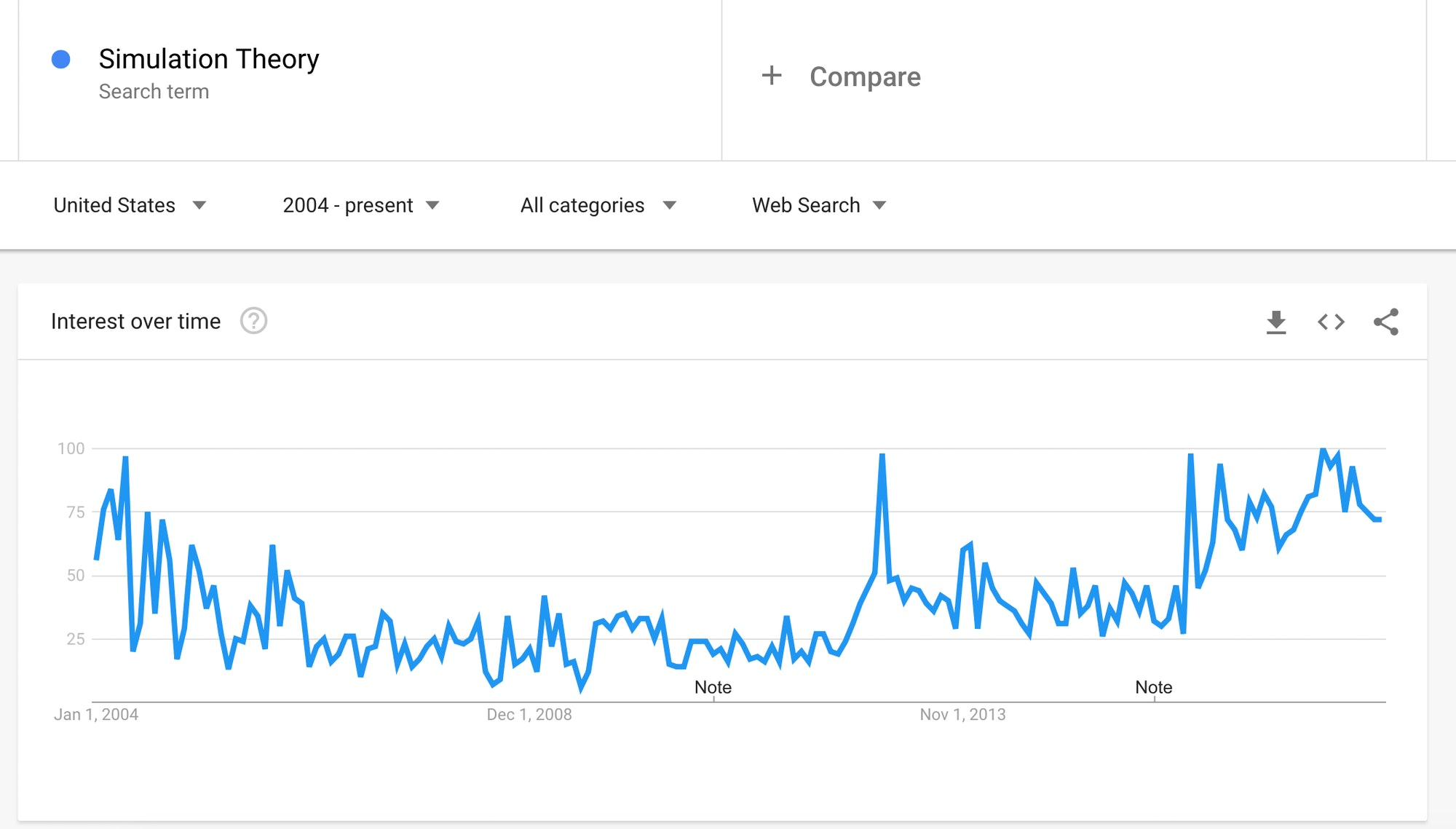 Simulation theory on google trends