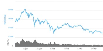 What was market cap peak of cryptocurrency
