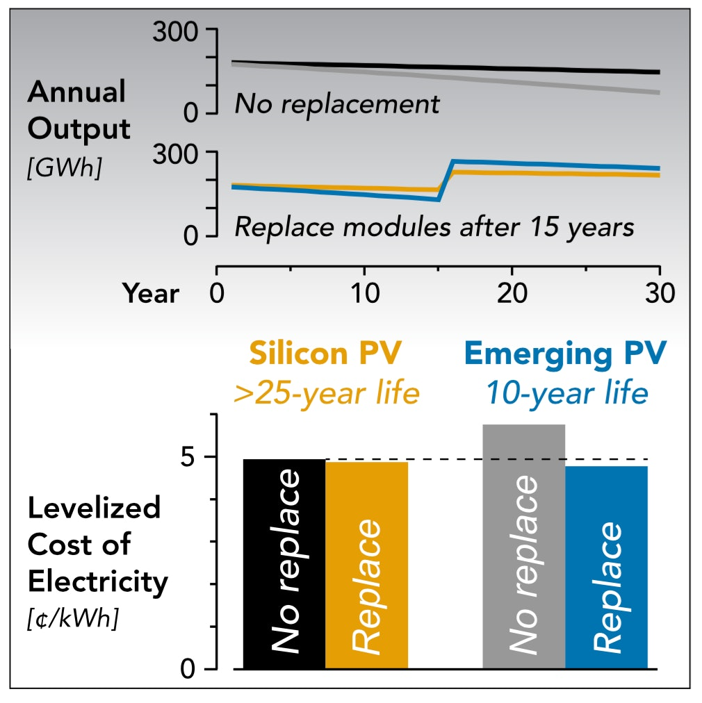 """""""This work highlights an opportunity for emerging high-potential solar photovoltaic (PV) technologies to enter the market sooner than expected. PV modules are conventionally required to operate with minimal degradation for 25 years or more. We evaluate a PV system operating strategy that anticipates periodic replacement of all modules. Shorter-lived modules are later replaced with higher-performing, longer-lived modules, leading in many cases to a competitive levelized cost of electricity (LCOE)."""""""
