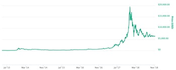 The price of Bitcoin over time.