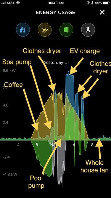 Amanda Tobler's Tesla Solar Roof smartphone app illustration shows how much energy her appliances use.