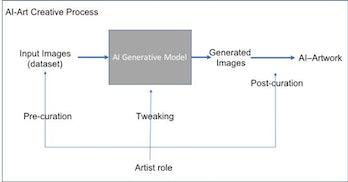 Chart of process to create AI art.