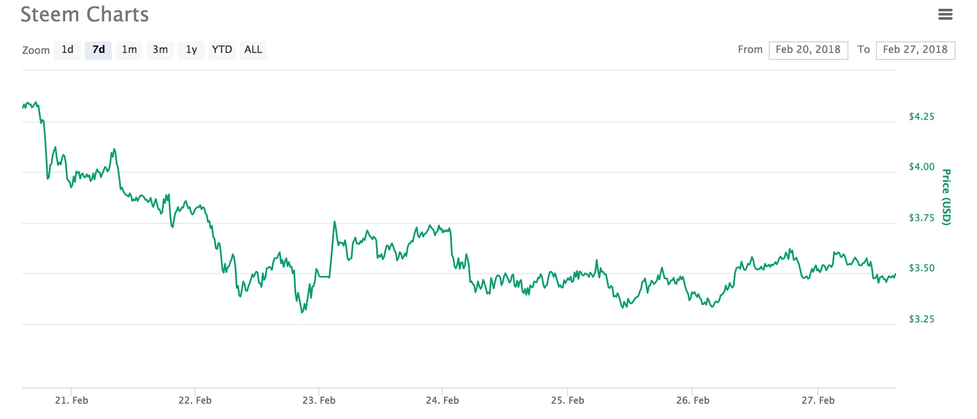 The STEEM token's 7 Day ticker. Via CoinMarketCap.