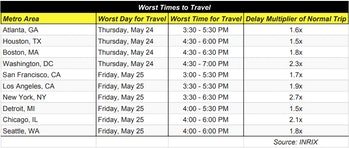 Worst times to travel, by city