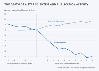 death, scientists