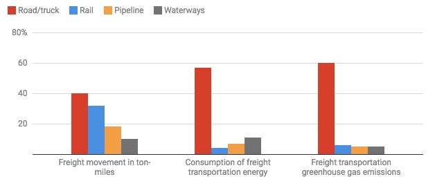 Chart:The Conversation, CC-BY-ND Source:Andreas Hoffrichter with data from US Department of Transportation and National Transportation Research Center