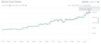 bitcoin cash price ahead of hard fork bitcoin ABC