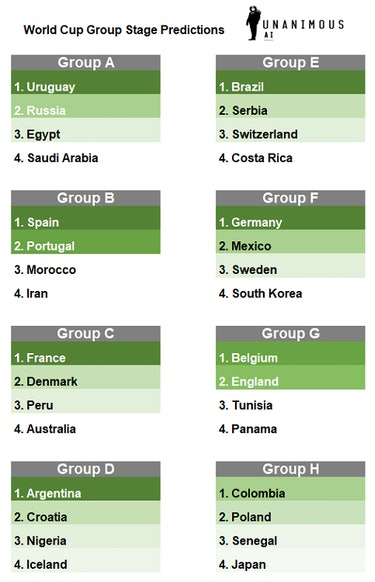 2018 World Cup Group Stage places, predicted by a Unanimous A.I. swarm of soccer fans.