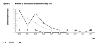 Donovanosis case management