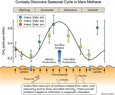 mars announcement methane
