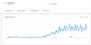 """As this Google Trends chart shows, use of the word """"hackathon"""" has grown dramatically in recent years."""