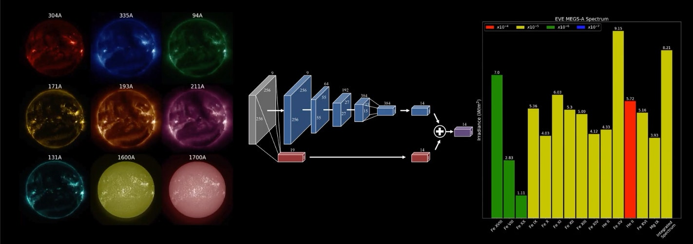 The system can take AIA images on the left, and make MEGS-A predictions on the right.