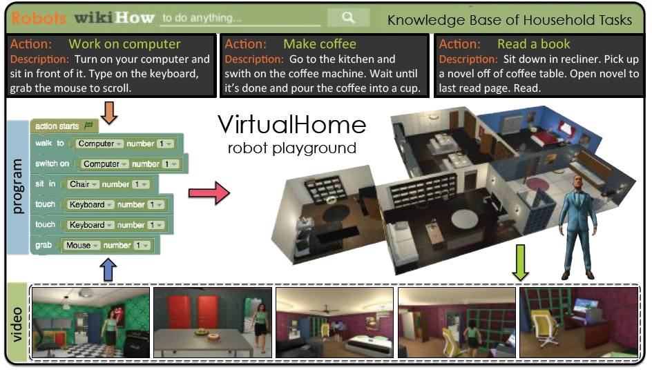 virtualhome training for robots MIT