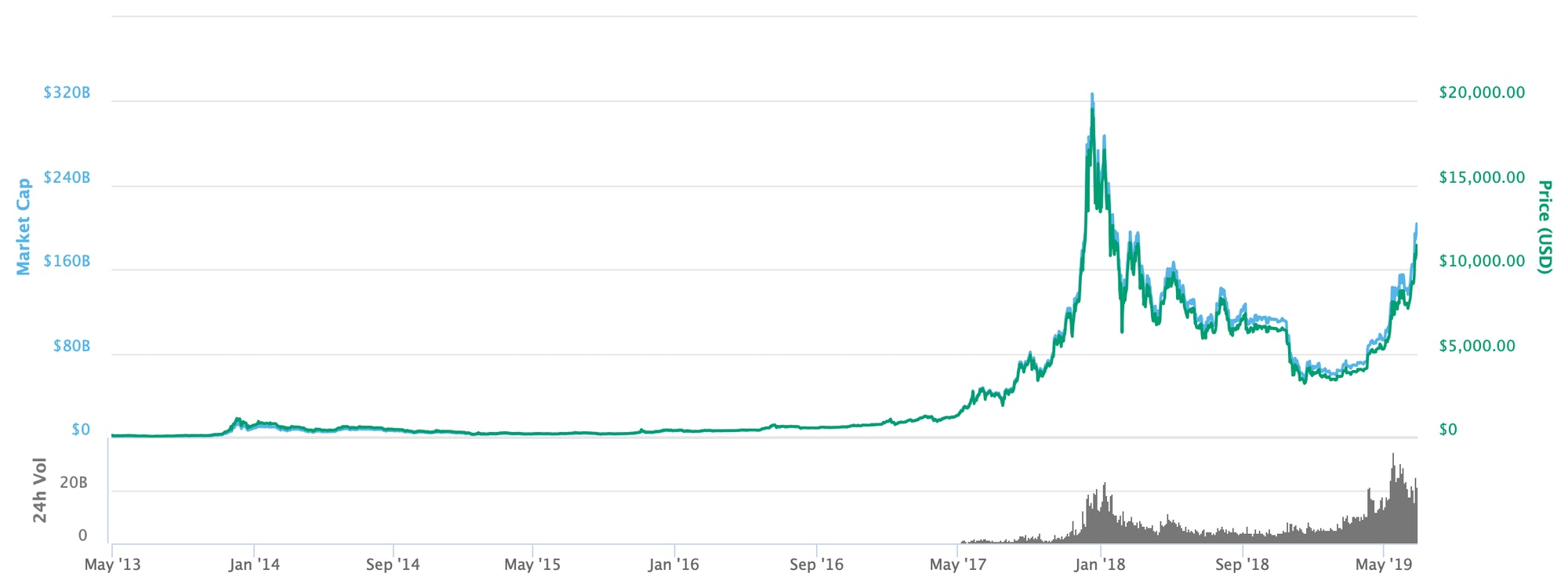 Bitcoin's price over all time.
