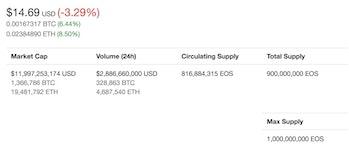 EOS token price