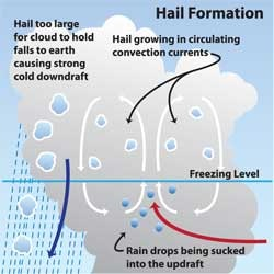 hailstone cycle