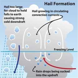 hailstone cycle