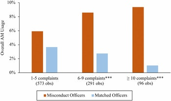 ethics, police officers, cheating, misconduct