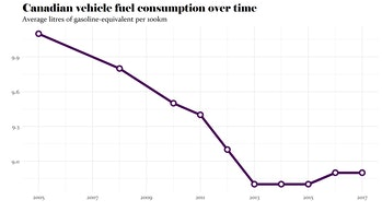Average fuel consumption for Canadian vehicles, 2005-2017.